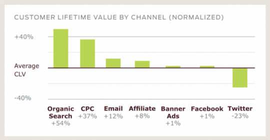 customer-lifetime-value-by-channel